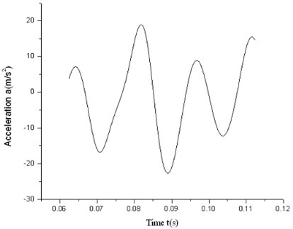 High-speed acceleration trace