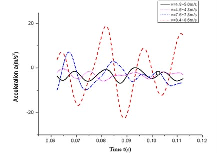 Test acceleration curves of experiment