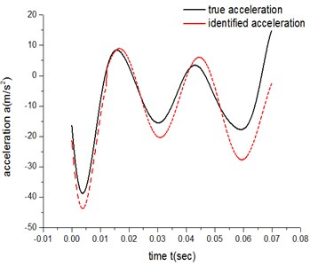 Low-speed acceleration curve