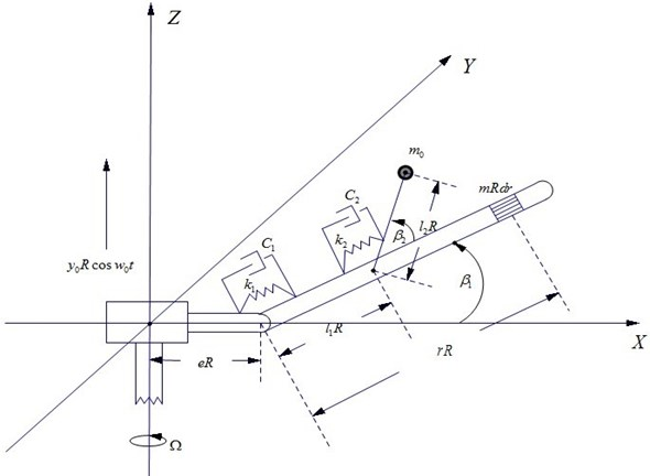 Physical model of a helicopter blade-absorber system