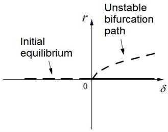 Bifurcation path