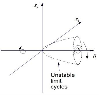 Unstable Hopf bifurcation solution