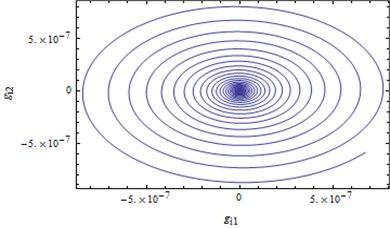 Trajectory projections converge to the initial equilibrium solution when δ=0.001