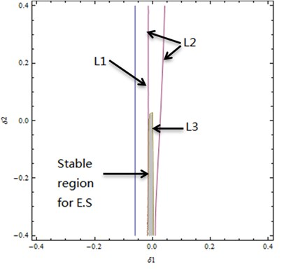Transition curves and stable region in the case of double zero eigenvalue