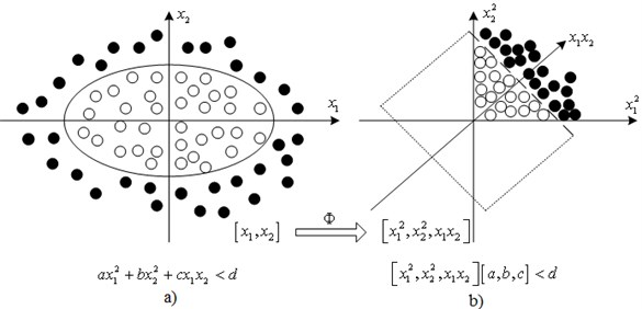 Schematic diagram for nonlinear transformation to transfer the linear  undetachable data into detachable data: a)inseparable data, b)separable data