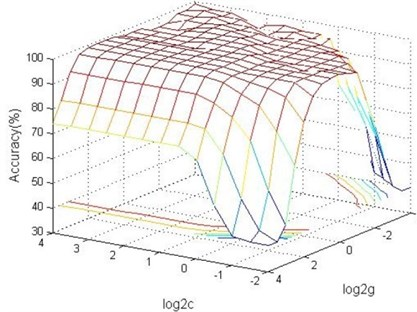 Contour map and 3D view of classification accuracy changing with parameters c and g