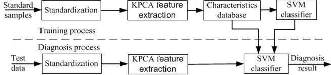 Aero-engine vibration fault classification flow chart
