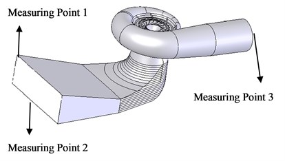 Measuring point layout