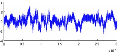a) The original waveform of vibration signal, b) the waveform after noise reduction