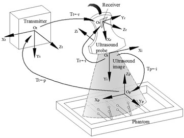 Coordinate systems definition and transformation relationships include receiver transmitter,  receiver, phantom and image coordinate systems