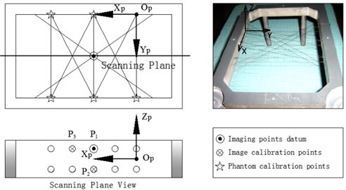 Phantom construction and coordinate systems definition