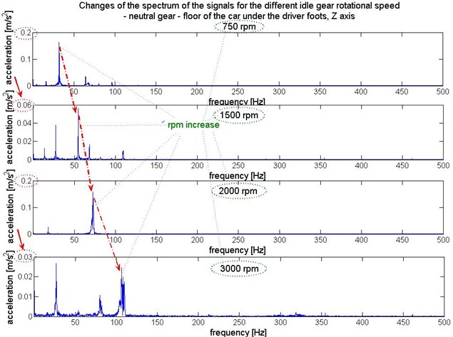 Changes of the dynamics of the vibration for the different rpm