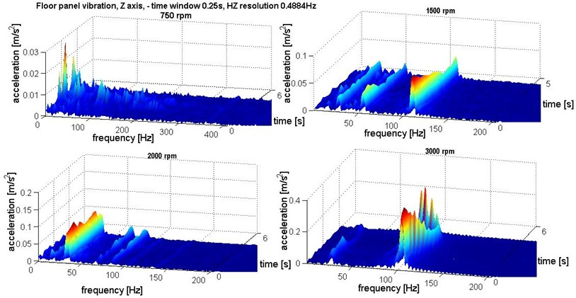 Time-frequency distribution of the floor panel vibration for different rpm – Z axis