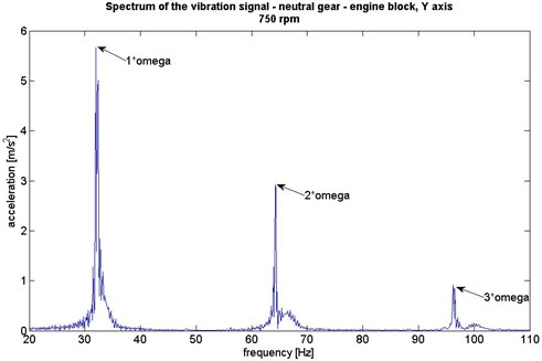 Spectrums of vibration of the motor engine in X, Y, Z axes