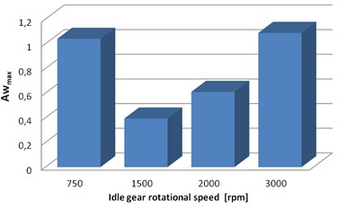 Distribution of the estimators of vibration (in time domain): a) RMS, b) Awmax