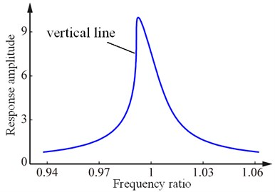 Frequency response curves of weak and strong nonlinear stiffness system