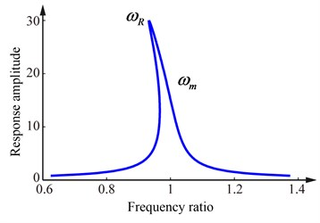 Frequency response curves of the strong nonlinear stiffness system
