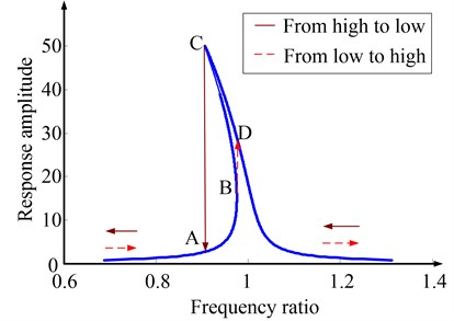 Frequency response of a strong soften stiffness nonlinear system