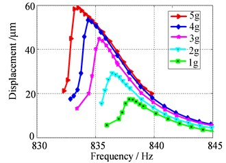 Frequency response curves used to identify the 4-order and 5-order modal damping ratio