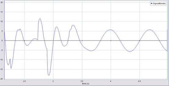 HAS acceleration (m/s2) vs time (s) (three DOF)