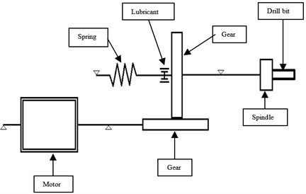 Schematic representation of the drill