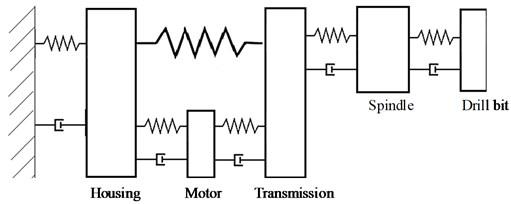 Drill axial model