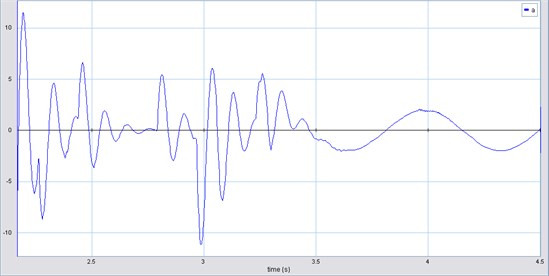 HAS acceleration (m/s2) vs time (s) (one DOF)
