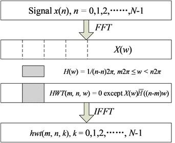 Algorithm for implementing the harmonic wavelet transform
