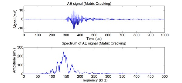 AE signal and its spectrum of matrix cracking