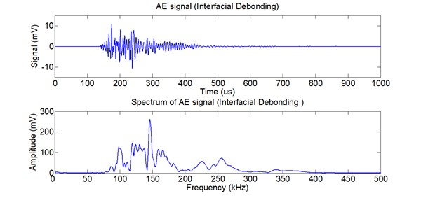 AE signal and its spectrum of interfacial debonding