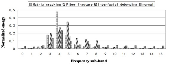 Normalized energy distribution for different AE source at 15 frequency sub-bands