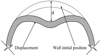Typical dent cross-section shape