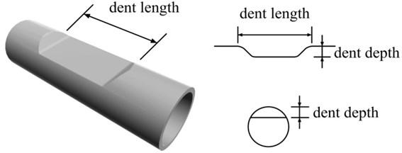 Shape of plain dent