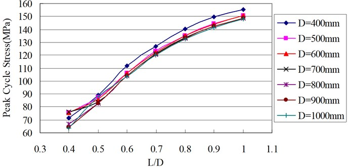 Relationship between peak cycle stress and longitudinal dent length