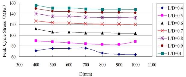 Relationship between peak cycle stress and pipe diameter