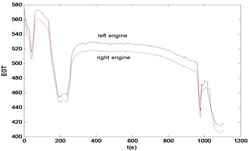 The EGT data for normal engine of left and right in aircraft A