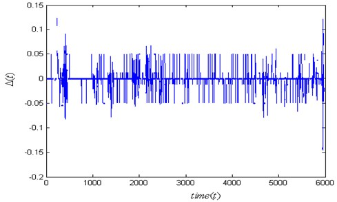 The error function Δf(t) for one of the two engines is fracture failure in aircraft A