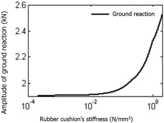 Impact of rubber cushion stiffness on  ground reaction