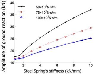 Impact of steel spring stiffness on ground reaction