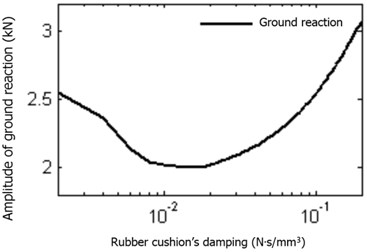 Rubber cushion damping impact on ground reaction