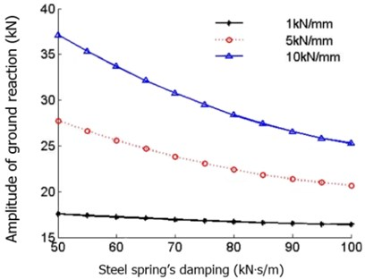 Steel spring damping impact on ground reaction