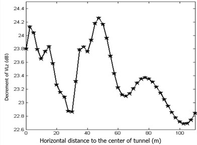 Vibration decrement change rule with horizontal distance variation in rubber floating slab track bed structure