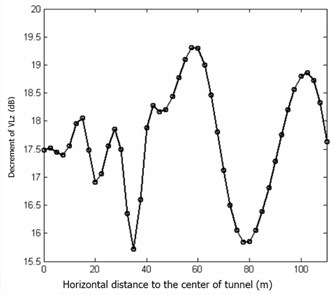 Vibration decrement change rule with horizontal distance variation in the steel spring floating slab track bed structure