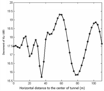 Vibration reduction rate change rule with horizontal distance variation in the steel spring floating slab track bed structure
