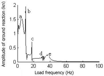 The amplitude-frequency curve of foundation reaction in the rubber floating slab track structure