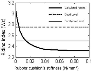 Rubber cushion stiffness impact on riding comfort level