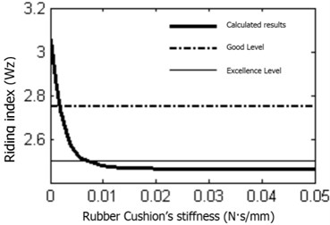 Rubber cushion damping impact on riding comfort level