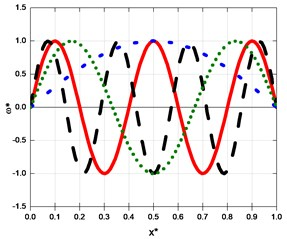 The first, third, fifth and seventh-order mode shapes of a crack beam in case of a/h=0.1