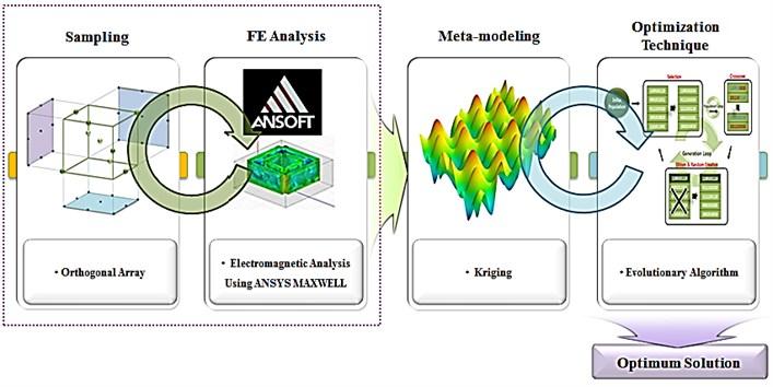Design optimization process of the quadratic electromagnetic exciter using PIAnO [7]
