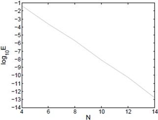 L∞ error of Example 1